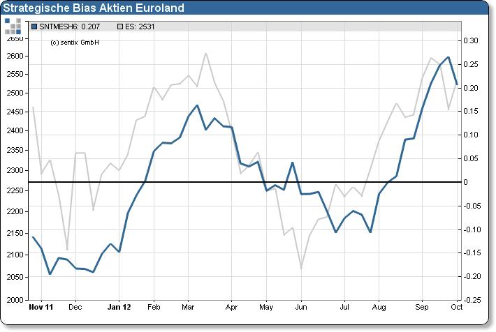 Passende Fonds und ETFs fürs Blaues Gold Die Wasser-Fonds und - ETFs weisen eine beeindruckende Wertentwicklung auf. Zum Vergleich: Der Dax-Kursindex hat in den vergangenen drei Jahren sogar vier.