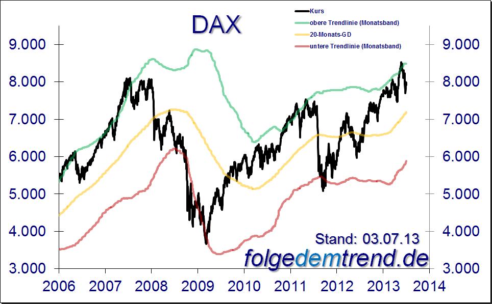 DAX: Crashgefahr besteht weiterhin - Erholung als ...