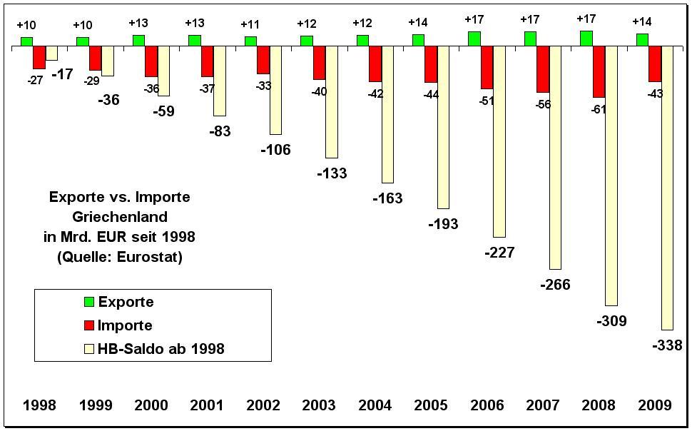 Alleine In  Hatte Deutschland Griechenland Gegenuber Ein Exportuberschuss Von Knapp  Milliarden Euro Deutschland Hat Also Griechische Verschuldung
