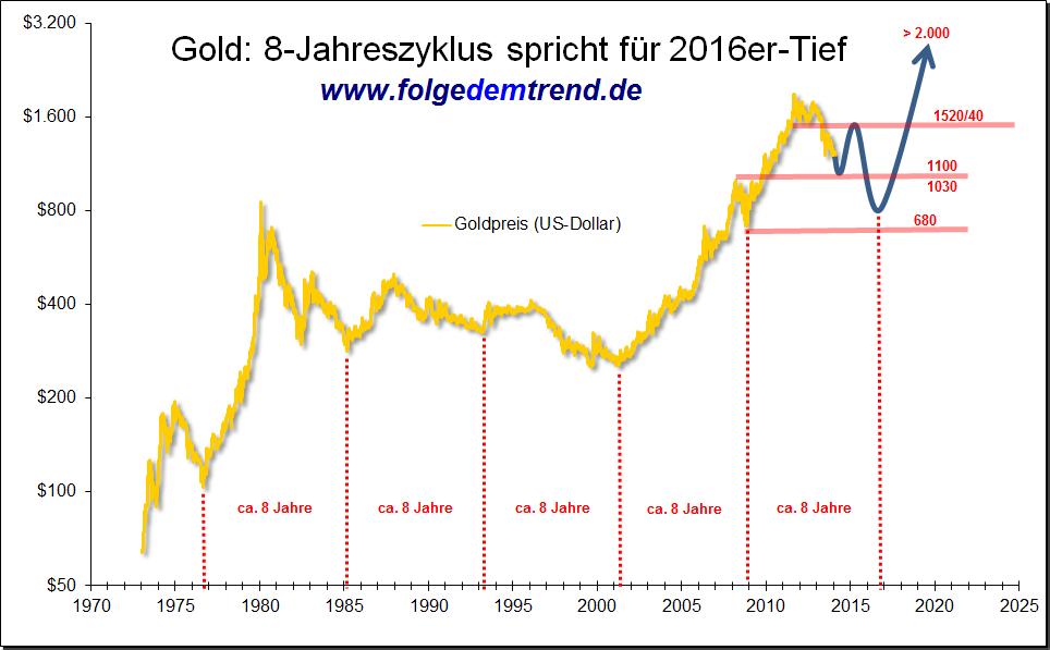 prognose goldpreis