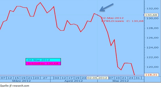 MCSI Lyxor World Aktienindex