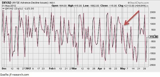 NYSE Advance Decline Line