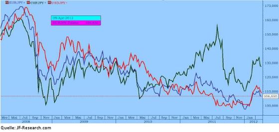 Euro, USD und Schweizer Franken in Yen von 2008 bis 2012