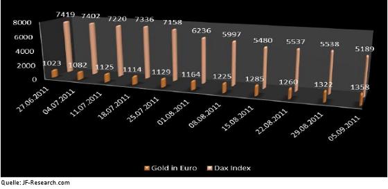 Gold in Euro und Dax Index vom 27.6. bis 5.9.2011