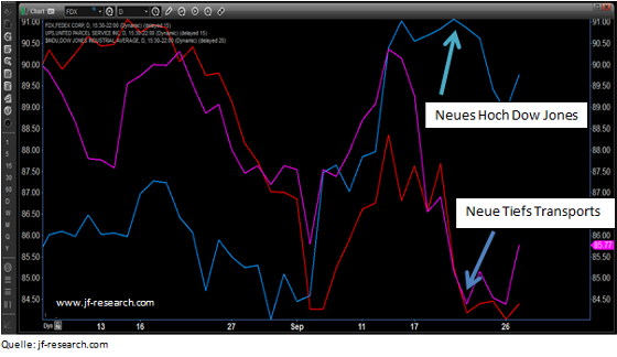 Dow Jones Index, United Parcel Service, Fedex
