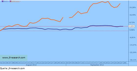 Dow Jones Index und Market Vectors Goldminers ETF 1. August 2012 = 0 %