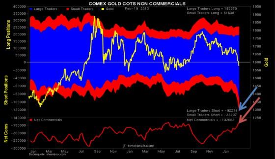 COMEX GOLD COTS NON COMMERCIALS