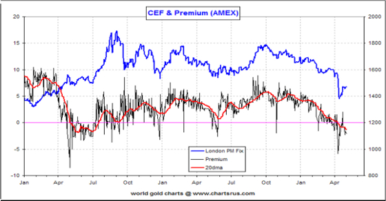 CEF & Premium (AMEX)