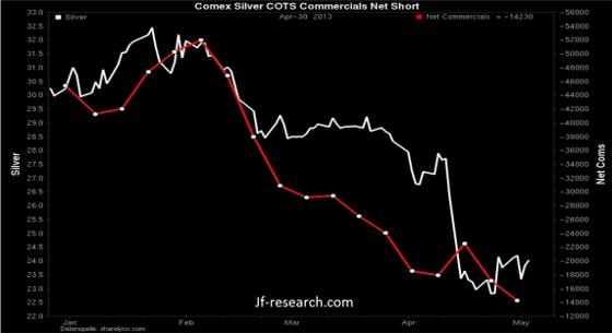 Comex COTS Net Com Silber Korrelator