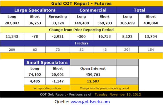 Gold COT Report - Futures