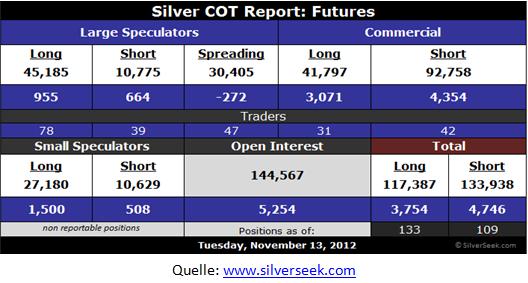 Silver COT Report - Futures