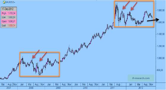 Gold von 2008 bis Ende 2012 (1 Preisstab = 1 Woche)