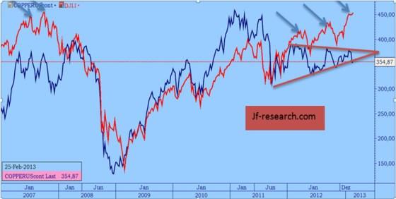 High Grade Copper und Dow Jones