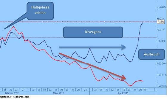 Branchenvergleich und relative Stärke(Minenaktie x blau, Branchenführer rot)