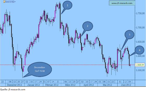 Gold in USD von Dezember 2011 bis Juni 2012