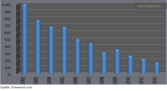 Kaufkraft USD im Vergleich zu 1 Unze Gold in %(1.1.2002 = 100)