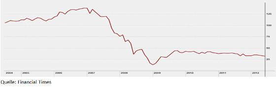 britscher Immobilienfond Schroder von 2004 -2012