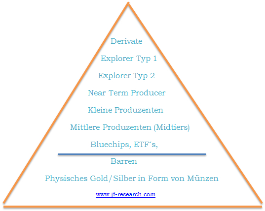 Risiko-Chance Ratio Pyramide
