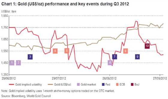 Gold performance Q3 2012