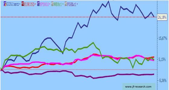 Junior Miners, Euro, S&P 500, WTI Öl und 10 j. Bundesanleihen im % Vergleich ab August 2012