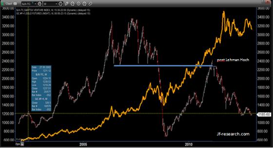 S&P TSX Venture Index und Gold von 2002 bis 2012