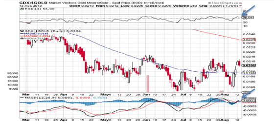 Goldminer / Gold Ratio von März bis August 2013 (1 Preisstab = 1 Tag)
