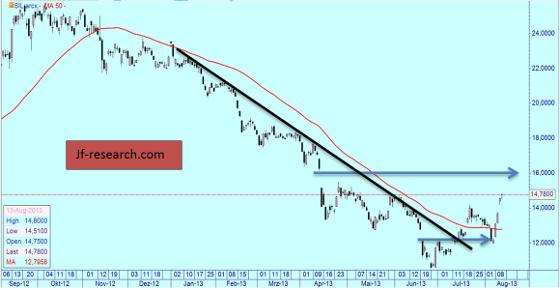 Silver Global X Miners ( 1 Preisstab = 1 Tag), 50 Tage Linie