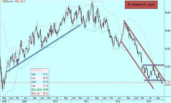 Market Vectors Goldminer auf Wochenbasis