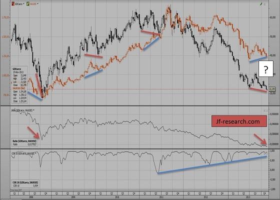 GDX und Gold von 2008 bis November 2013 (1 Preisstab= 1 Woche)
