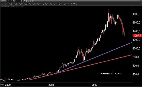 Gold von 2000 -2013 (1 Preisstab = 1 Monat)