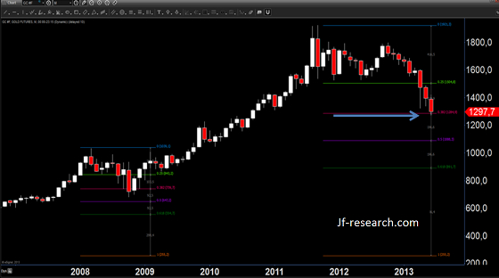 Gold(1 Preisstab = 1 Monat) und Fibonacci Zonen