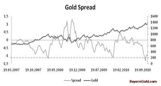 Goldspread